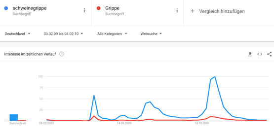 Google Trends Ergebnis