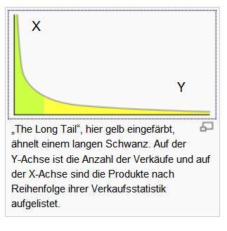 Lang Tail Kurve bei Wikipedia